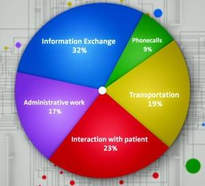 Ascom Myco Overview Chart